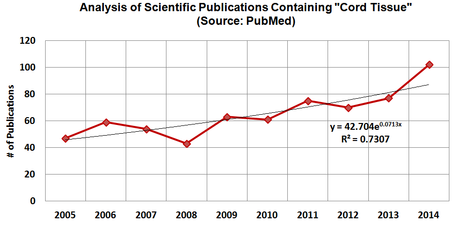 Analysis of Scientific Publications Containing Cord Tissue