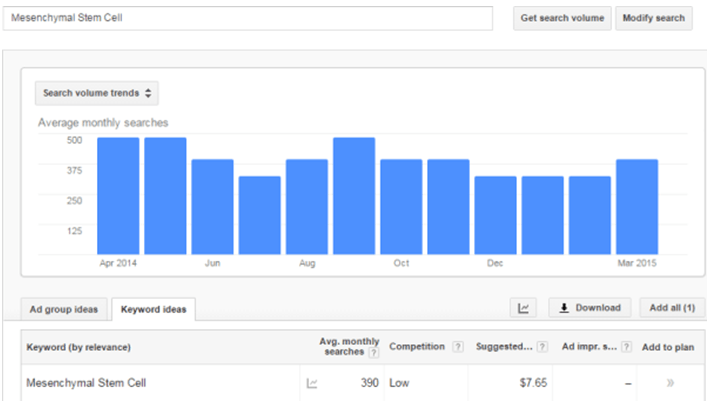 "Google Adwords Cost-Per-Click for ""Mesenchymal Stem Cell"""
