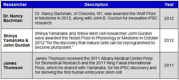 Awards Given to iPSC Researchers