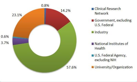 Graph of MSC Clinical Trials, by Sponsors & Collaborators