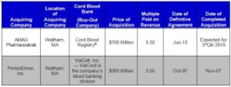 TABLE. Comparison of Acquisition of Cord Blood Registry by AMAG Pharmaceuticals and ViaCord by PerkinElmer