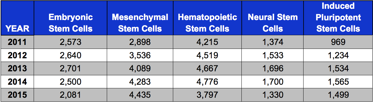 TABLE. Comparison of Stem Cell Publication Rates, by Stem Cell Type (Five-Year Historical)