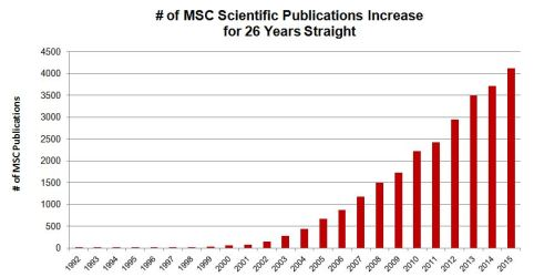 Number of MSC Scientific Publications Increase for 26 Years Straight