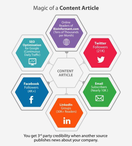 Magic of a Content Article