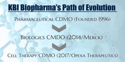 KBI Biopharma Evolution to Cell Therapy CDMO