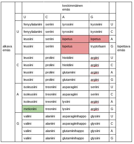 aminohappotaulukko