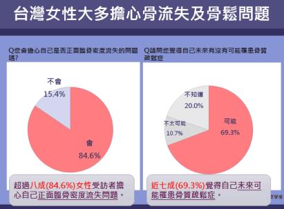7成以上台灣女性擔心骨流失及骨鬆問題
