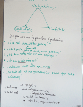 Flip chart notes from the therapist-facilitator on the interaction of behaviour (Verhalten), feelings (Gefühle), and thoughts (Gedenken).