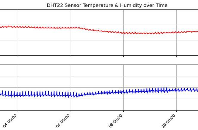 Raspberry Temperature Humidity Data logger