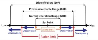 Image result for Proven Acceptable Range
