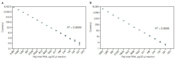 ddPCR absolute quantification of EEF2 and GAPDH gene transripcts using the one-step RT-ddPCR kit for probes