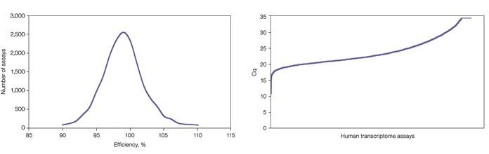 Fig. 1. Graph showing the distribution of PrimePCR assay efficiencies. Fig. 2. Graph depicting the dynamic range of PrimePCR assays