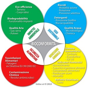 Bioconformità