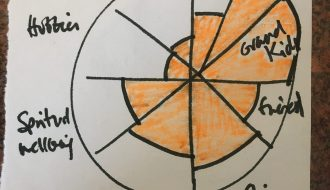 Work on a wheel of life to establish the areas that are important to you in your life and where there is an imbalance and so what needs to be worked on