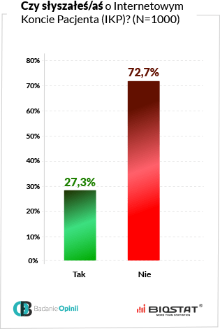 Wykres czy słyszałeś oInternetowym Koncie Pacjenta