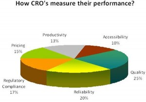 How contract research organizations measure their performance