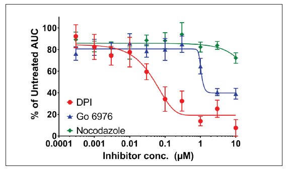 Effect of Cellular inhibitors on PMA stimulation of dHL60 Cells.