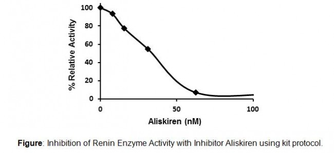Renin腎素抑制劑篩選試劑盒   Renin Inhibitor Screening Kit 貨號K799-100   太鼎生物科技