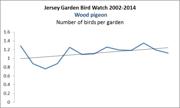 Wood pigeon. GBS 2002-2014
