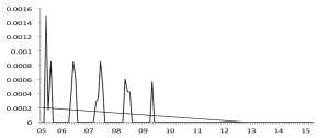 Turtle dove FBS counts 2005-2015