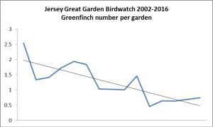 Greenfinch. Garden Bird Watch 2002-2016