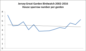 House sparrow. Garden Bird Watch 2002-2016
