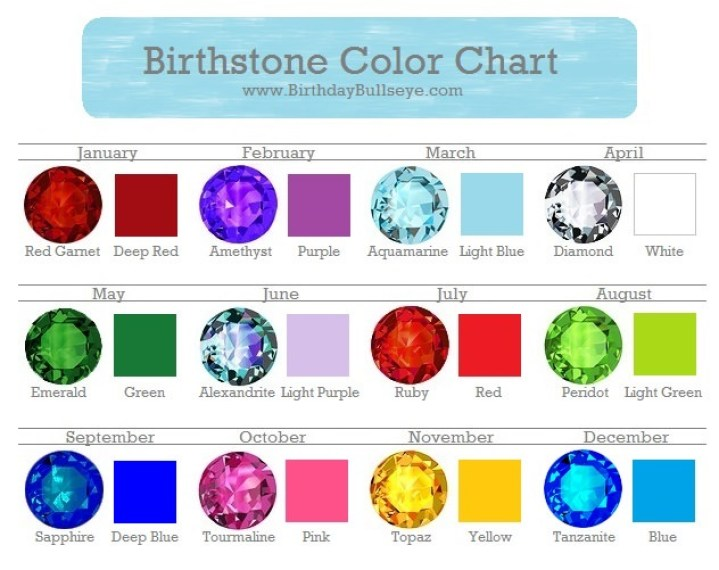 birthstone facts, birthstone color chart, birthday gifts