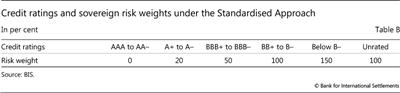 Credit ratings and sovereign risk weights under the Standardised Approach