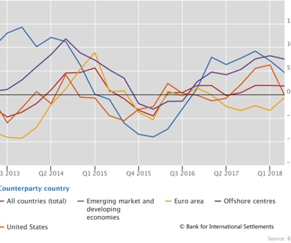 Growth of cross-border bank credit diverged across countries