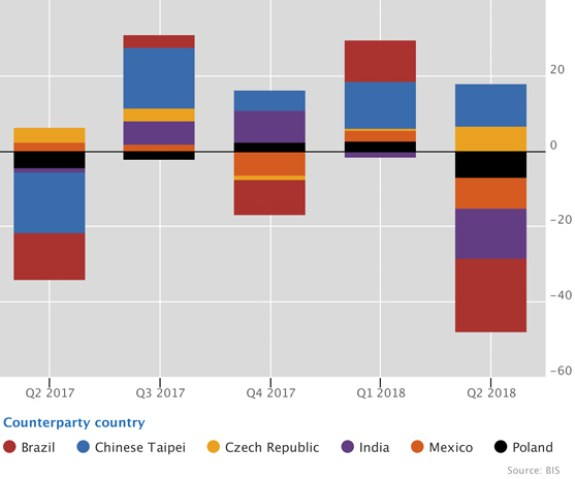 Slowdown in cross-border bank credit to EMDEs