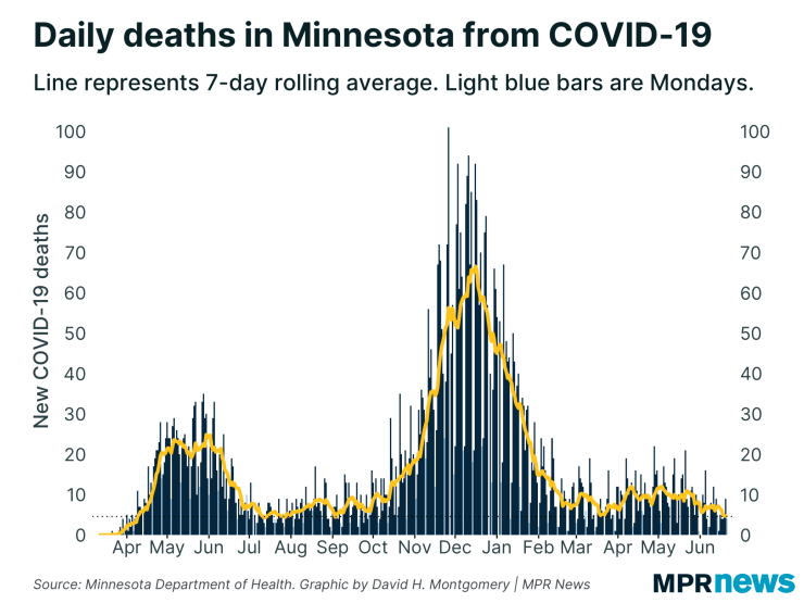 New COVID-19-related deaths are reported in Minnesota every day