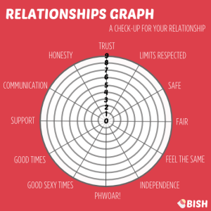 Bish how's my relationship graph