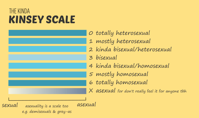 The kinda Kinsey Scale by BISH