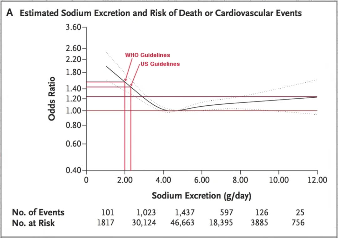 Chart showing estimated sodium excretion and risk of death