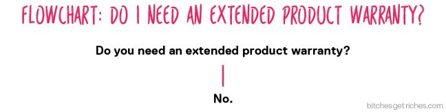 Flowchart: when do I need an extended product warranty?