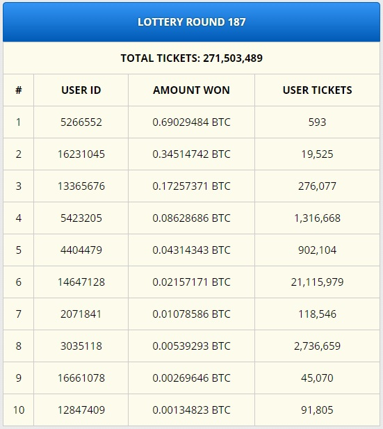 The 10 lottery pricez made available by freebitco.in every week