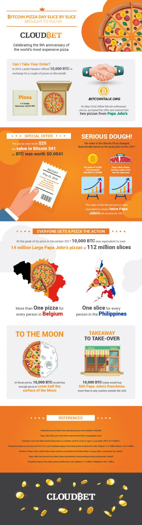 Bitcoin Pizza Day Infographic
