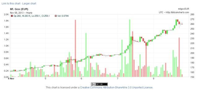 L'ascesa del valore dei bitcoin negli ultimi 5 giorni.