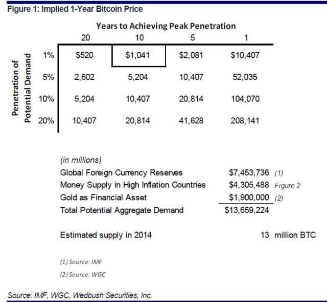 """Previsioni sul """"giusto prezzo"""" del bitcoin in funzione della penetrazione di mercato e del tempo in cui verrà raggiunta."""