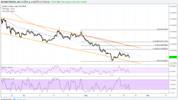 Tron (TRX) Price Watch: Major Correction Taking Place 2