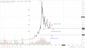 Bitcoin Technical Analysis: SEC Testing The Waters With Bitcoin ETNs 4