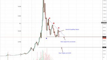 Bitcoin (BTC) Technical Analysis: Why Code is Law and Self Regulating, Not the SEC 4