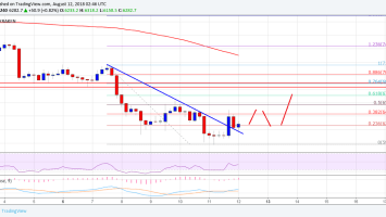 Bitcoin Price Weekly Analysis: BTC/USD Could Correct Above $6,400 2