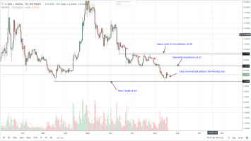 EOS Daily Chart Aug 20