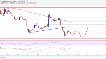 Ethereum Classic Price Analysis: ETC/USD Remains Supported Near $11.80 2