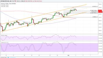 Bitcoin (BTC) Price Watch: Don't Miss This Bullish Pullback 2