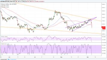 Bitcoin (BTC) Price Watch: Sharp Tumble on Resistance Test, Goldman Sachs Update 3