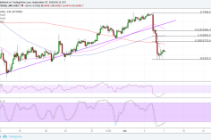 Bitcoin (BTC) Price Watch: More Bears Waiting to Join In? 7