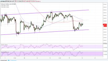 Bitcoin (BTC) Price Watch: New Bullish Channel Forming 3
