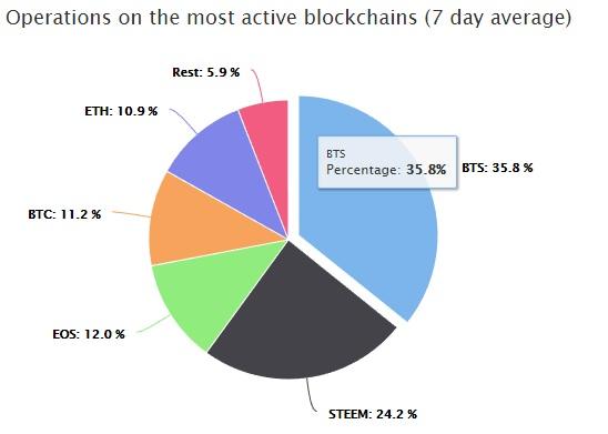 BitShares most used blockchain chart